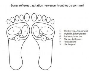 zones-reflexes-agitation-troubles-sommeil